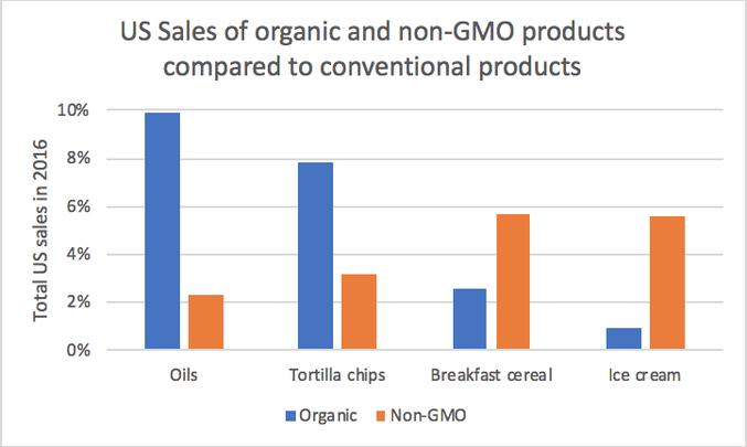 Chart showing US Sales of organic and non-GMO products compared to conventional products, specifically oils, tortilla chips, breakfast cereal, and ice cream.